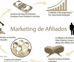 Marketing Afiliado Uma Boa Opção